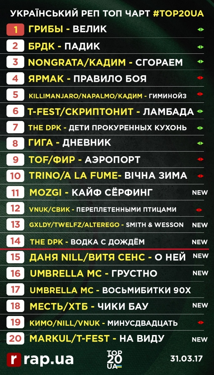 Хип-Хоп в Украине